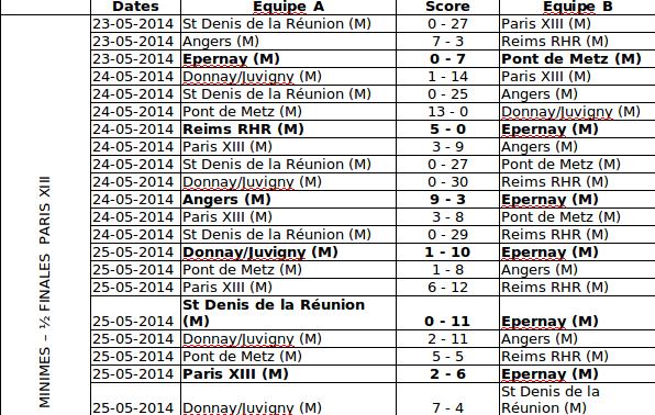 Résultat des matchs de demi-finale du championnat de France 2013-14